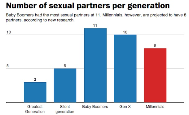 hookup generation outdone boomers millennials have fewer partners than their parents